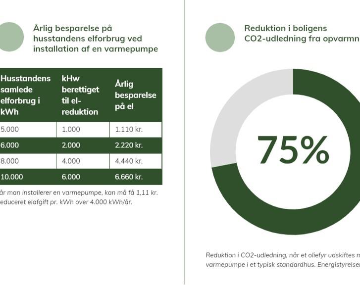 Nærvarme Danmark skal bidrage til varmeforsyningen i Øland Kraftvarmeværksområde